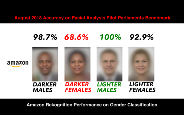 Different faces with different recognition scores, white men are recognised better than black women